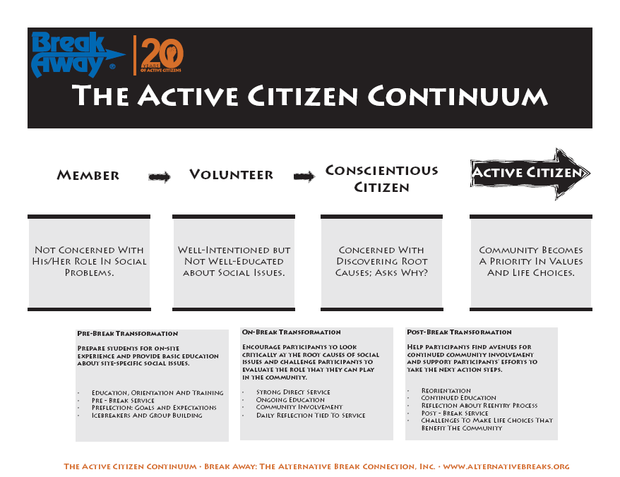 description of the active citizen continuum