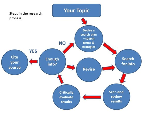 the research process using wikipedia to find academic sources Evaluating information resources  in academic and other research libraries,  that they find during the research process before using it in a paper or.