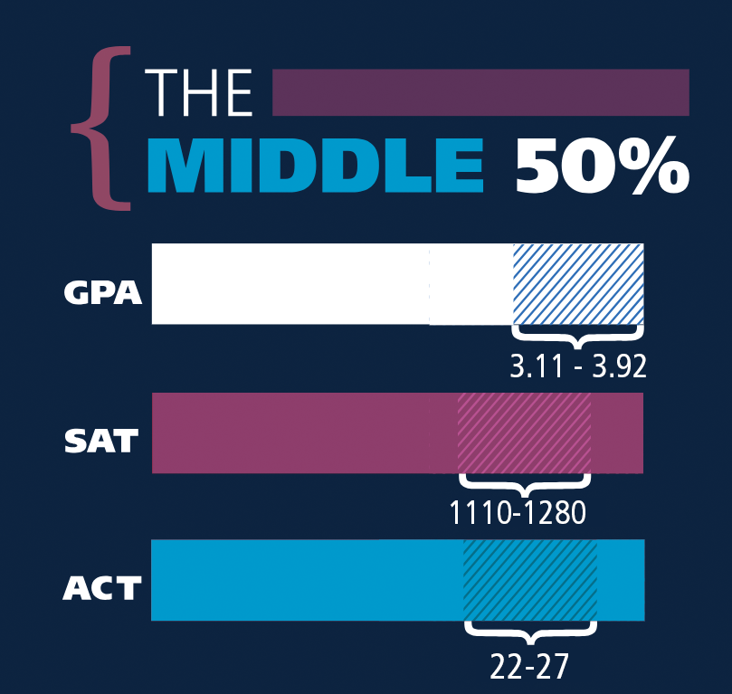 The Middle 50%, GPA scores 3.11 - 3.92, SAT: 1110-1280, ACT scores 22 - 27